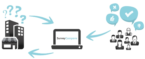 How SurveyCompare works